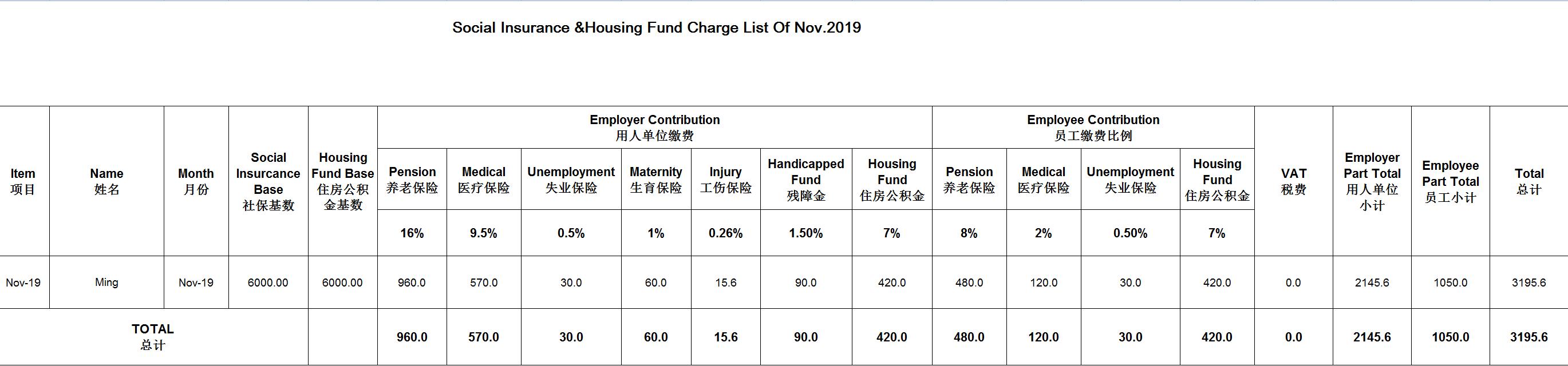 China Insurance &Housing Charge