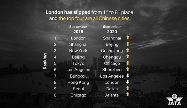 Shanghai becomes the world's most connected city