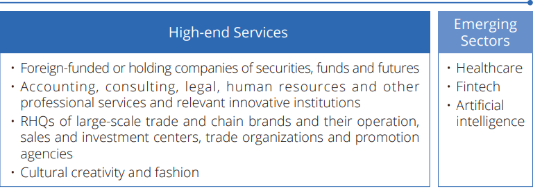 Investment Highlight Huangpu