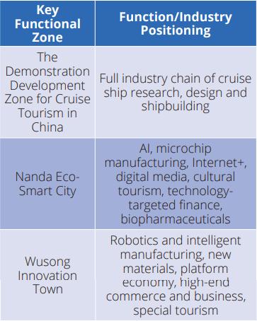 key functional zone Baoshan