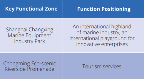 key functional zone Chongming
