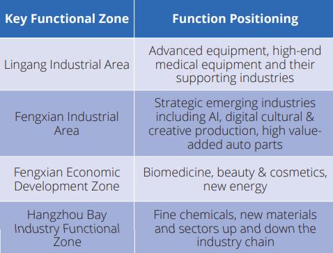 key functional zone Fengxian