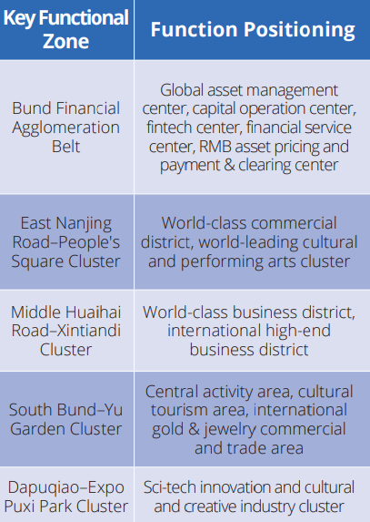 key functional zone Huangpu