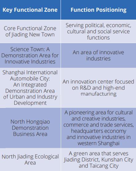 key functional zone Jiading