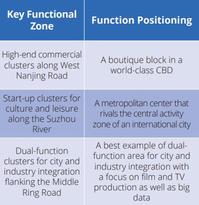 key functional zone Jing'an