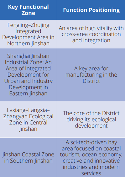 key functional zone Jinshan