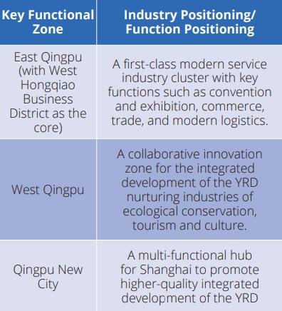 key functional zone Qingpu
