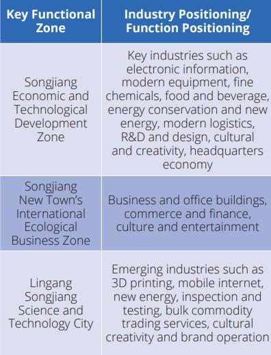 key functional zone Songjiang