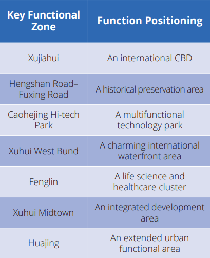 key functional zone Xuhui
