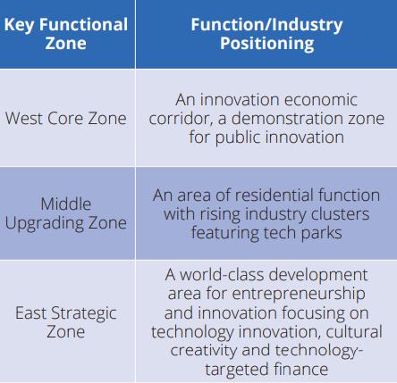 key functional zone Yangpu